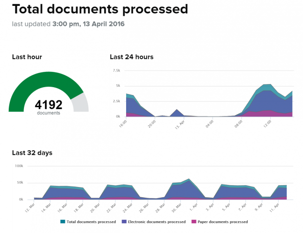 Example of total documents processed by Companies House: as of 13 April 2016 4,192 documents were processed in the last hour, the majority of documents are now processed electronically