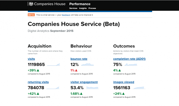 Example screenshot of the Companies House performance dashboard