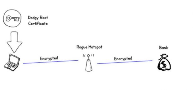 Diagram showing a properly encrypted session from the rogue hotspot to the victims bank, and an encrypted session between the victim and the rogue hotspot signed with a dodgy root certificate.