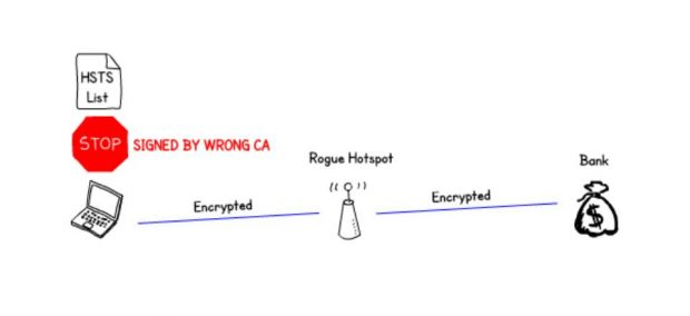 The rogue hotspot intercepts the encrypted connection to a Bank and also has an encrypted connection to the victim. HSTS policy stops the browser from connecting as it recognises that the certificate has been signed by the wrong certificate authority.