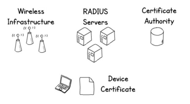 device.wifi requires each department to install a number of components. The Wi-Fi infrastructure, RADIUS authentication servers, a certificate authority, and to roll out device certificates to the end user devices.