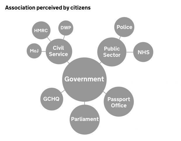 association-perceived-by-citizens
